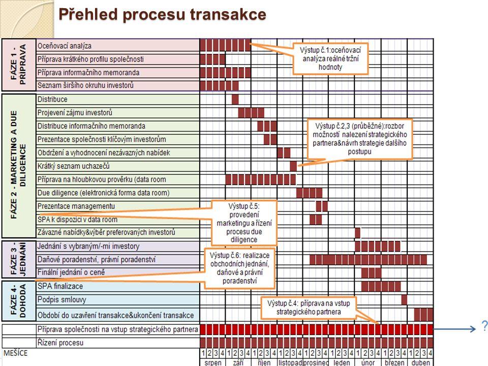 Přehled procesu transakce