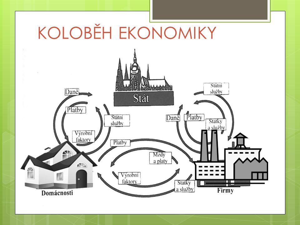 Koloběh ekonomiky