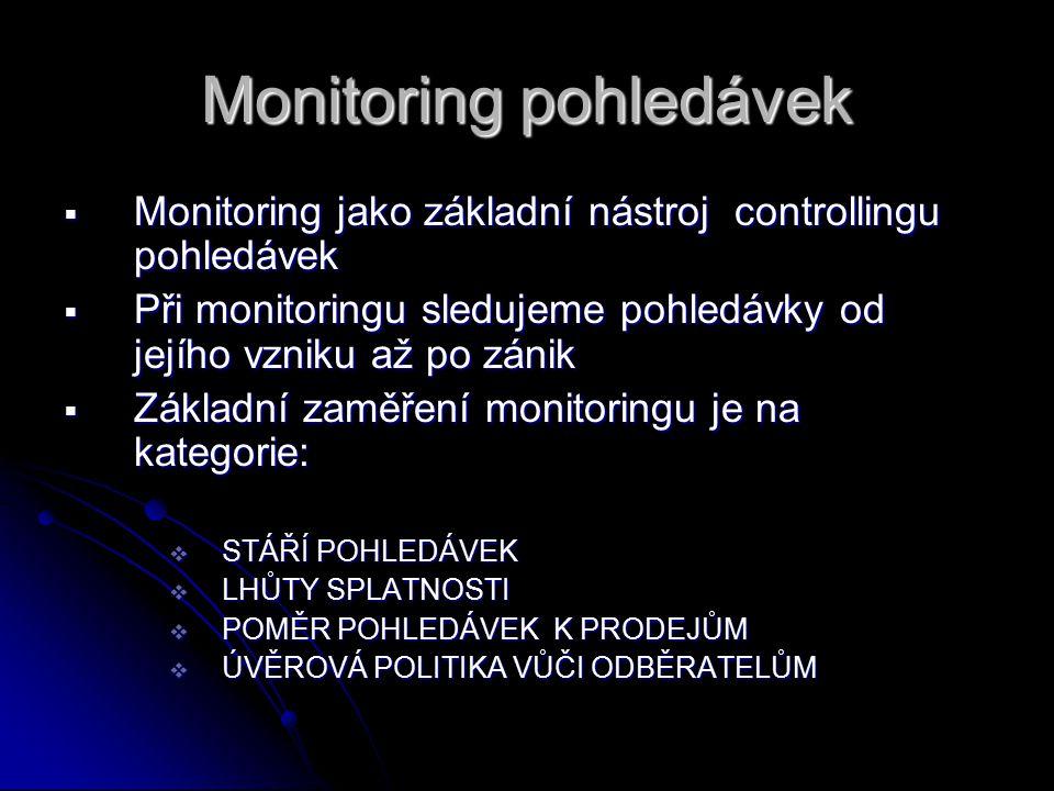 Monitoring pohledávek