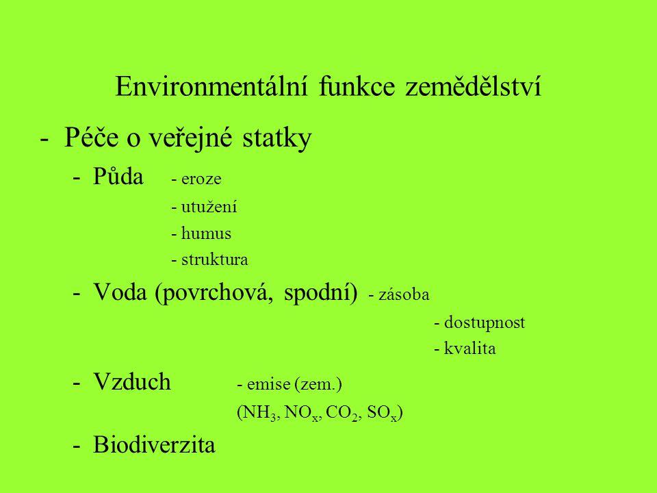 Environmentální funkce zemědělství