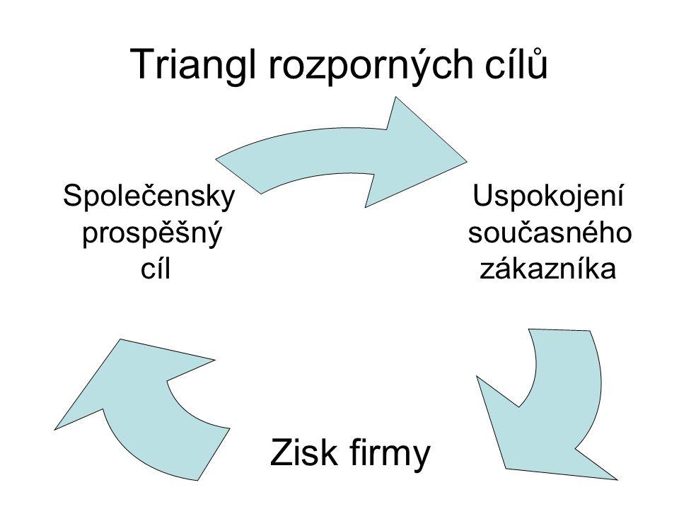 Triangl rozporných cílů