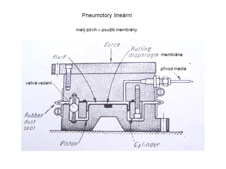 Pneumotory lineární malý zdvih – použití membrány membrána