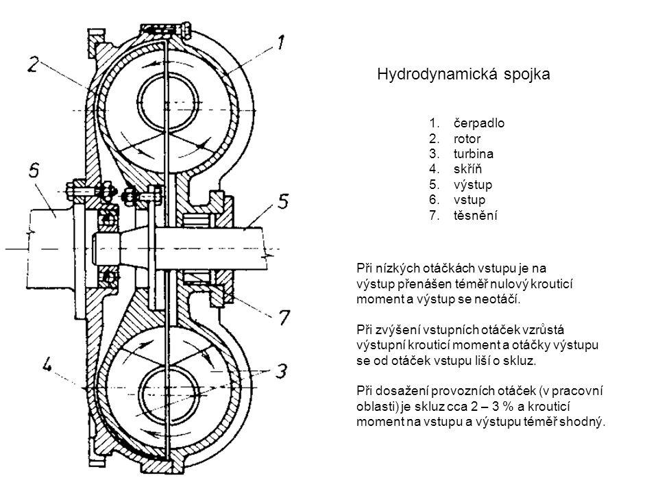 Hydrodynamická spojka