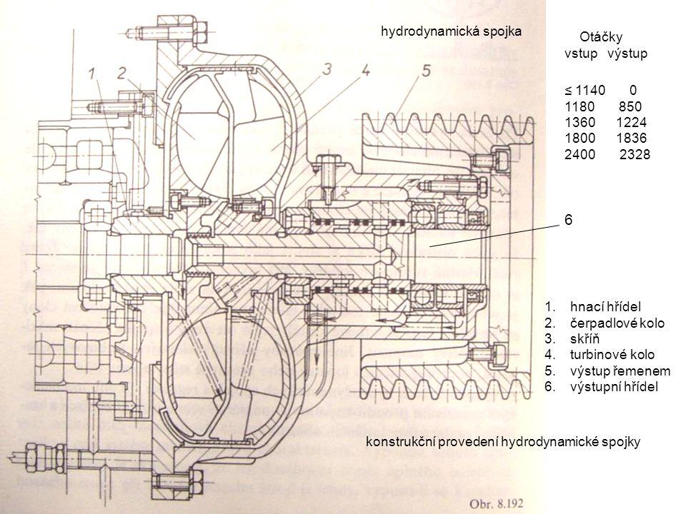 6 hydrodynamická spojka Otáčky vstup výstup ≤ 1140 0 1180 850