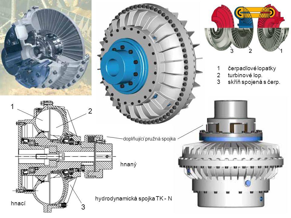 1 2 3 čerpadlové lopatky turbinové lop. skříň spojená s čerp. hnaný
