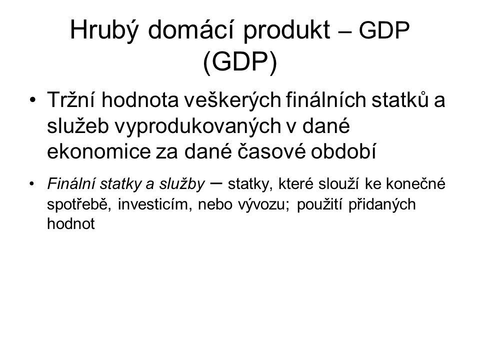 Hrubý domácí produkt – GDP (GDP)