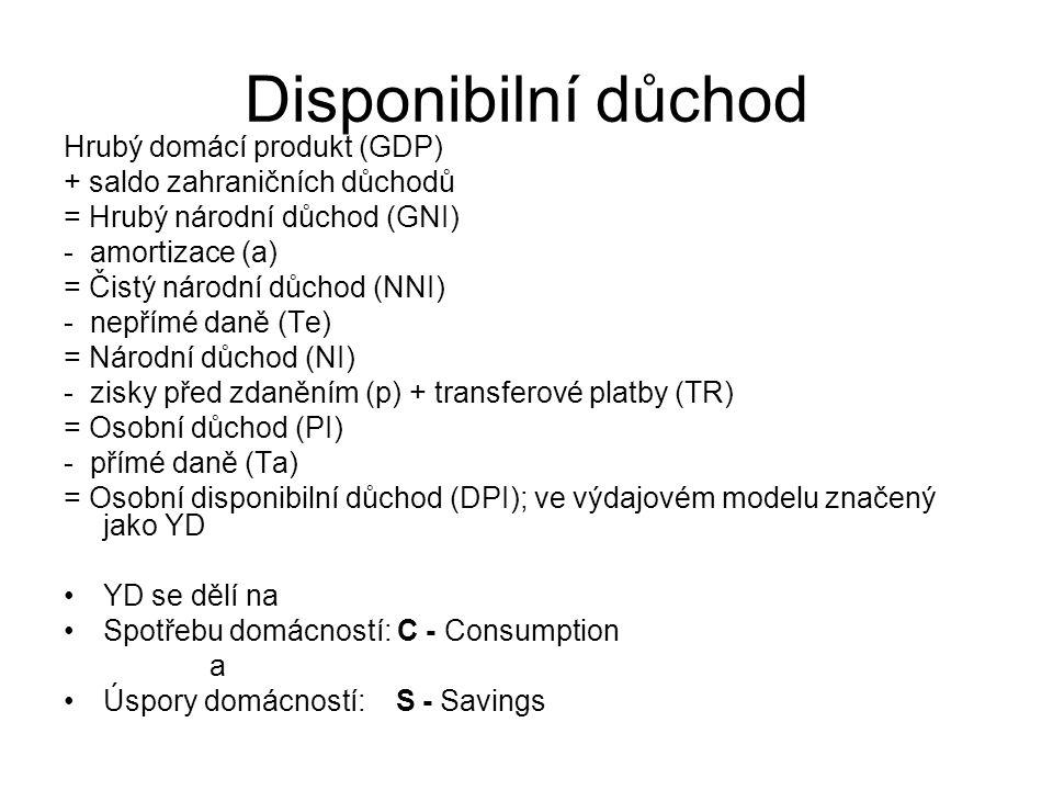 Disponibilní důchod Hrubý domácí produkt (GDP)