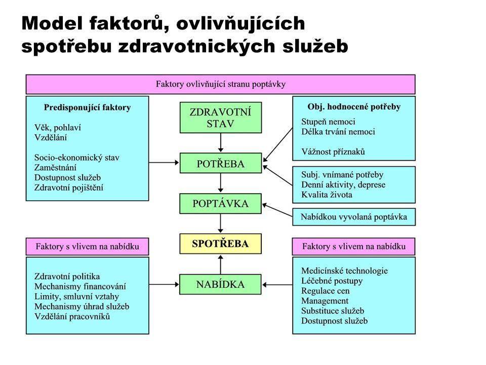 Model faktorů, ovlivňujících spotřebu zdravotnických služeb