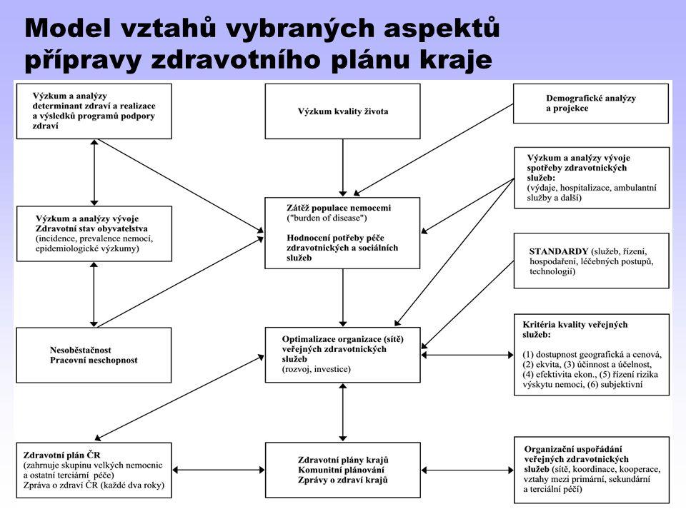 Model vztahů vybraných aspektů přípravy zdravotního plánu kraje