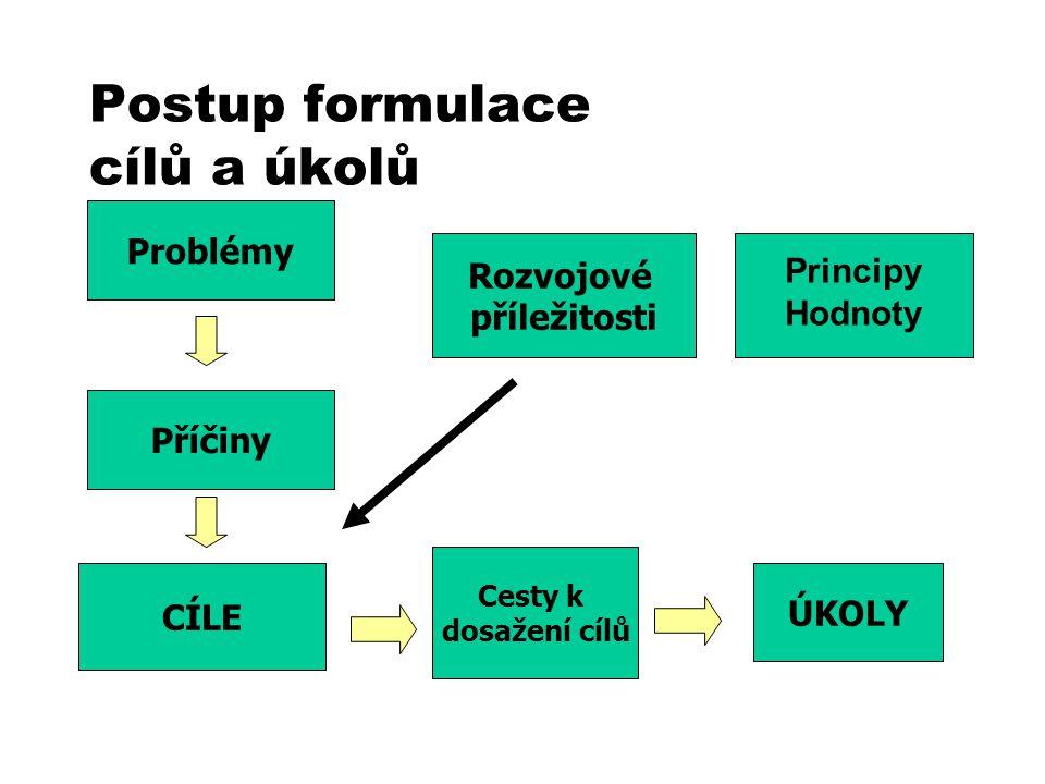Postup formulace cílů a úkolů