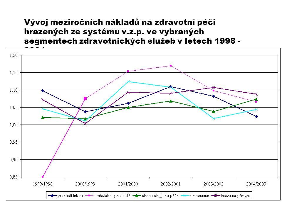 Vývoj meziročních nákladů na zdravotní péči hrazených ze systému v. z
