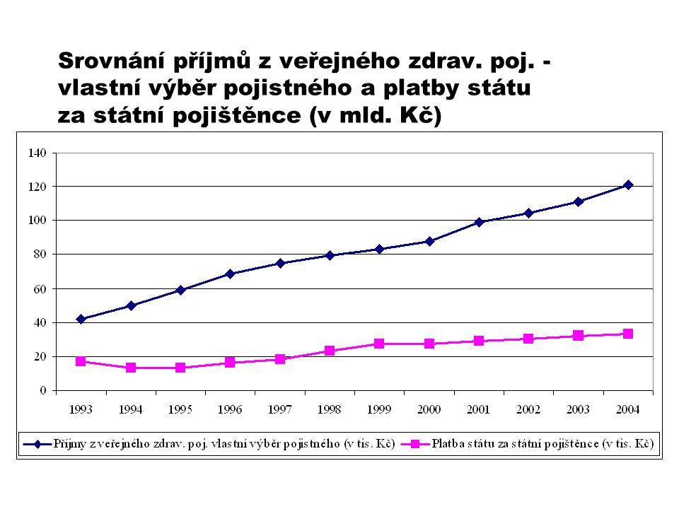 Srovnání příjmů z veřejného zdrav. poj