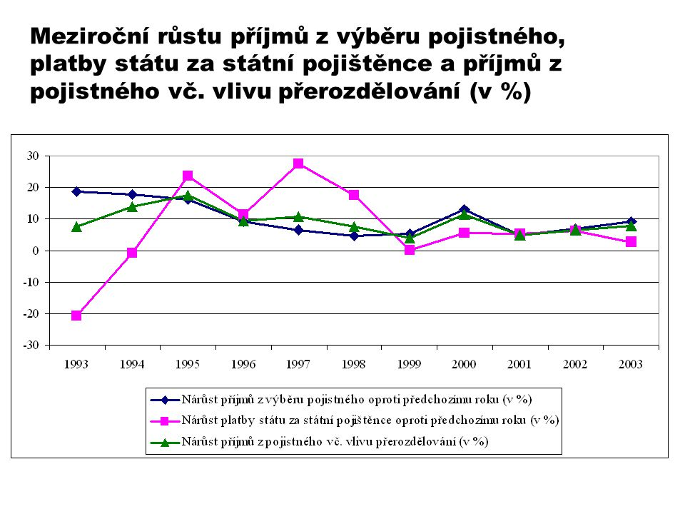 Meziroční růstu příjmů z výběru pojistného, platby státu za státní pojištěnce a příjmů z pojistného vč.