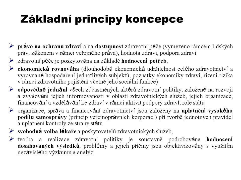 Základní principy koncepce