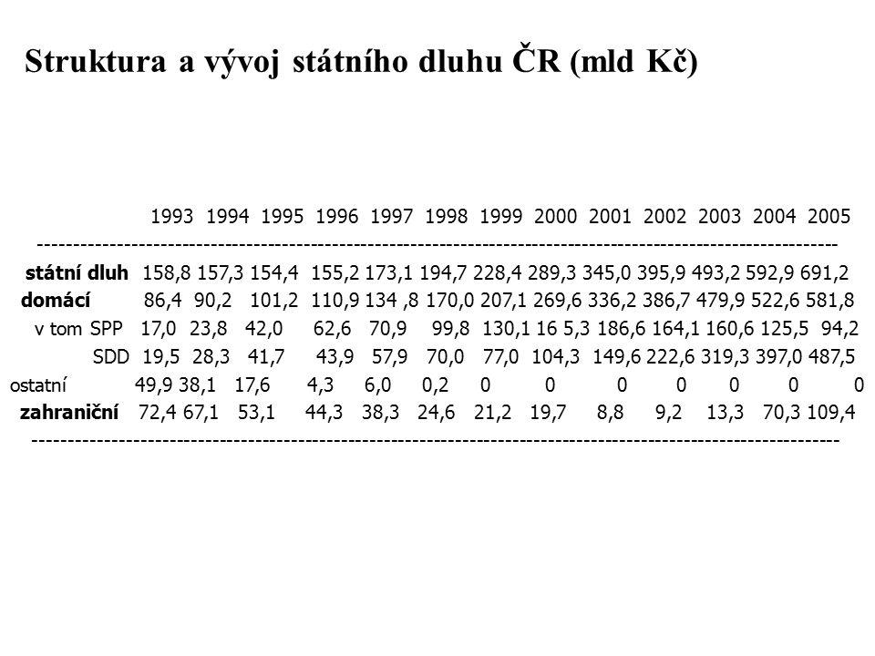 Struktura a vývoj státního dluhu ČR (mld Kč)