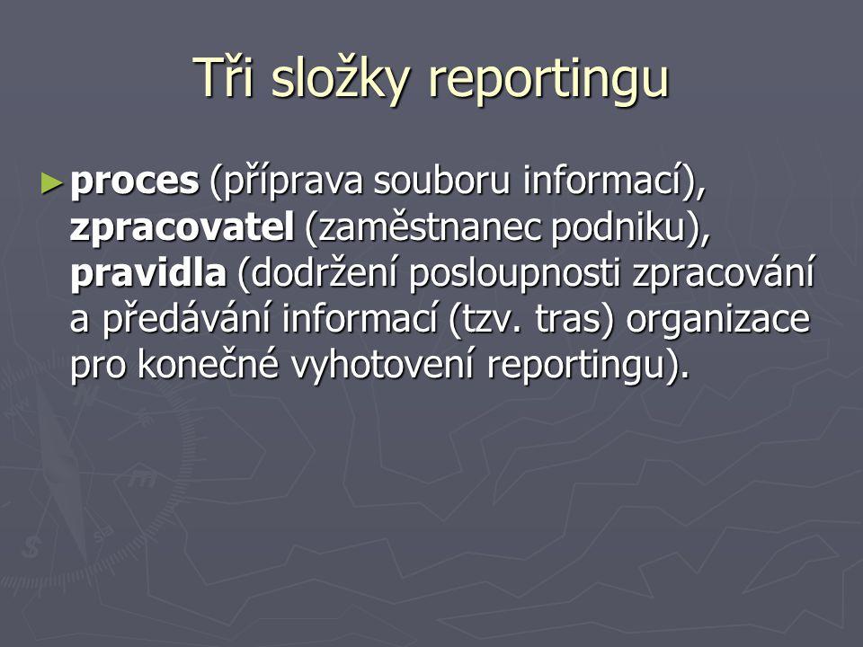 Tři složky reportingu