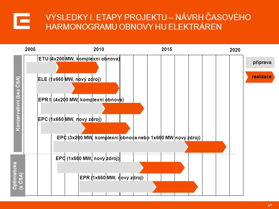 PRG-ZPD017-20060109-13715P1E POZNATKY A ZÁVĚRY. Aktuální výsledky vývoje energetického trhu ve střední Evropě: