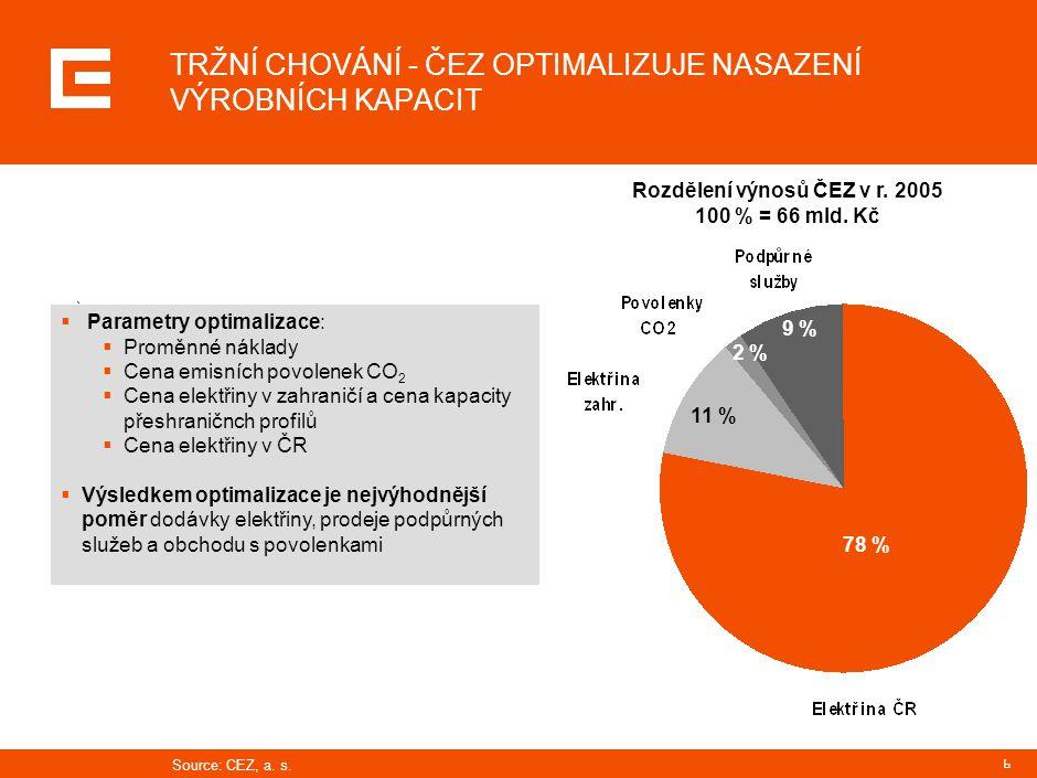 JAK SOUVISÍ OBCHOD ČEZ S CO2 S OBCHODEM S ELEKTŘINOU V EU
