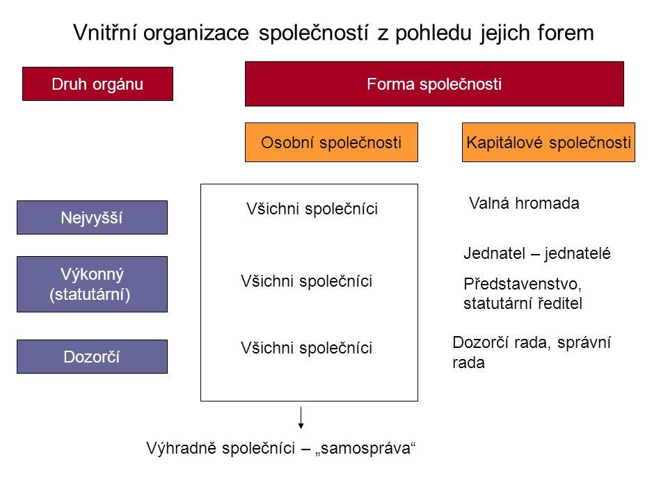 Vnitřní organizace společností z pohledu jejich forem