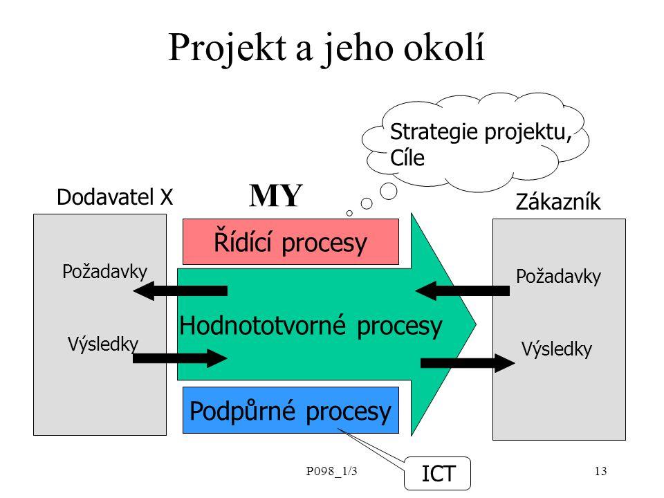 Hodnototvorné procesy