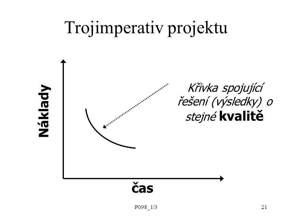 Trojimperativ projektu