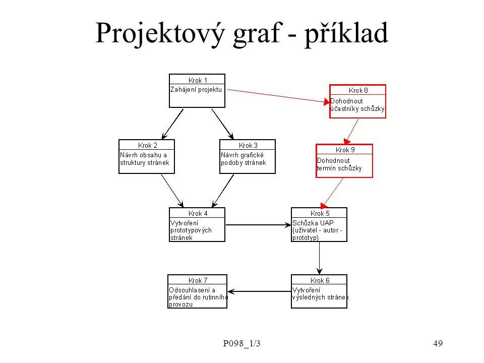Projektový graf - příklad