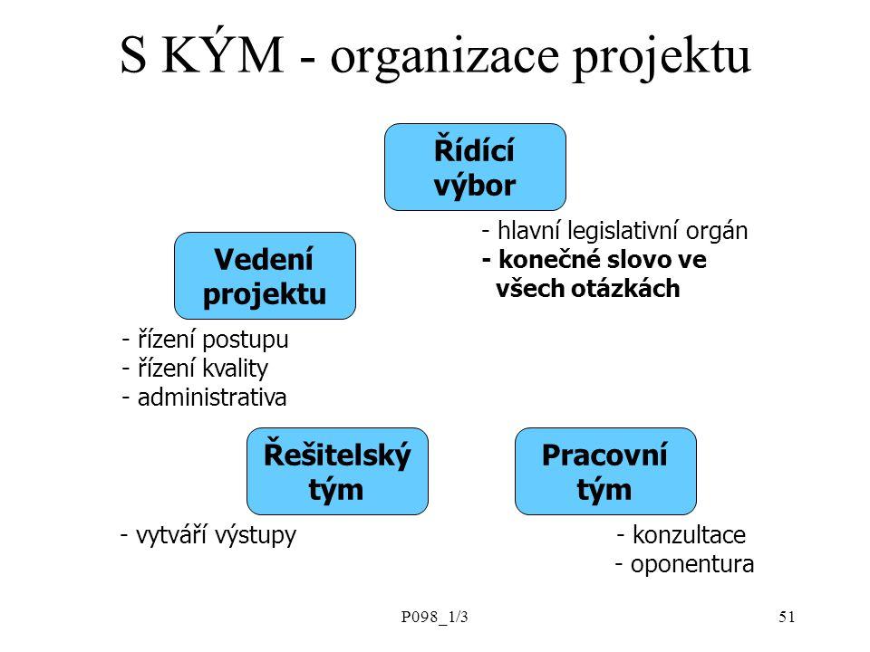 S KÝM - organizace projektu