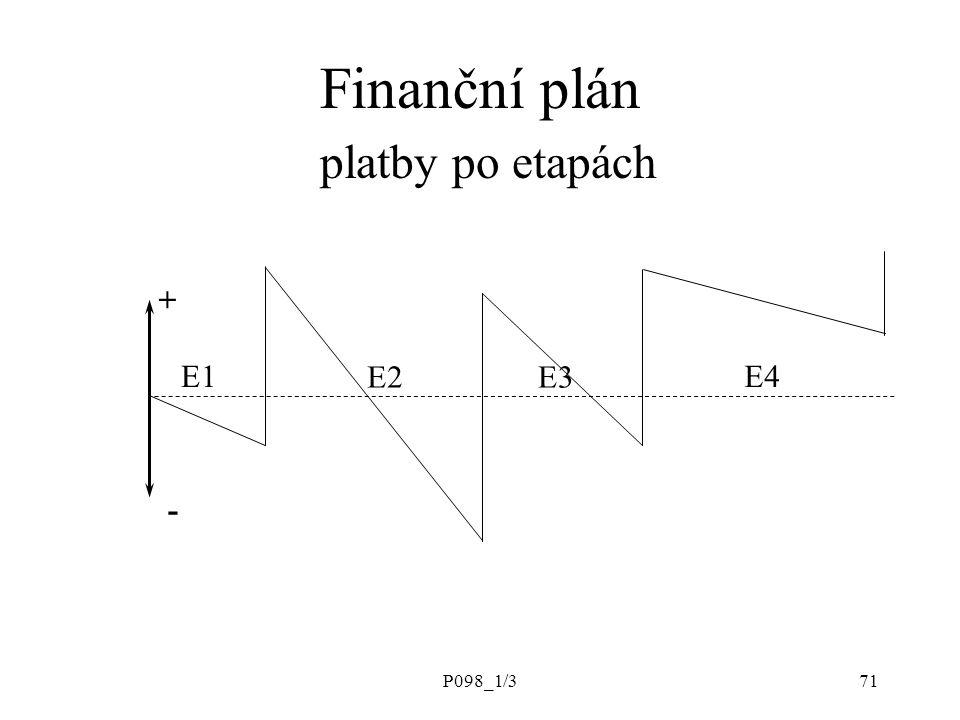 Finanční plán platby po etapách
