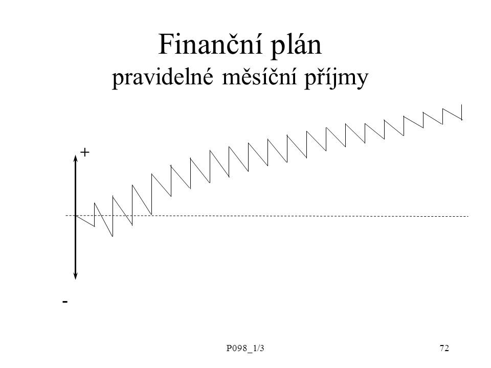 Finanční plán pravidelné měsíční příjmy