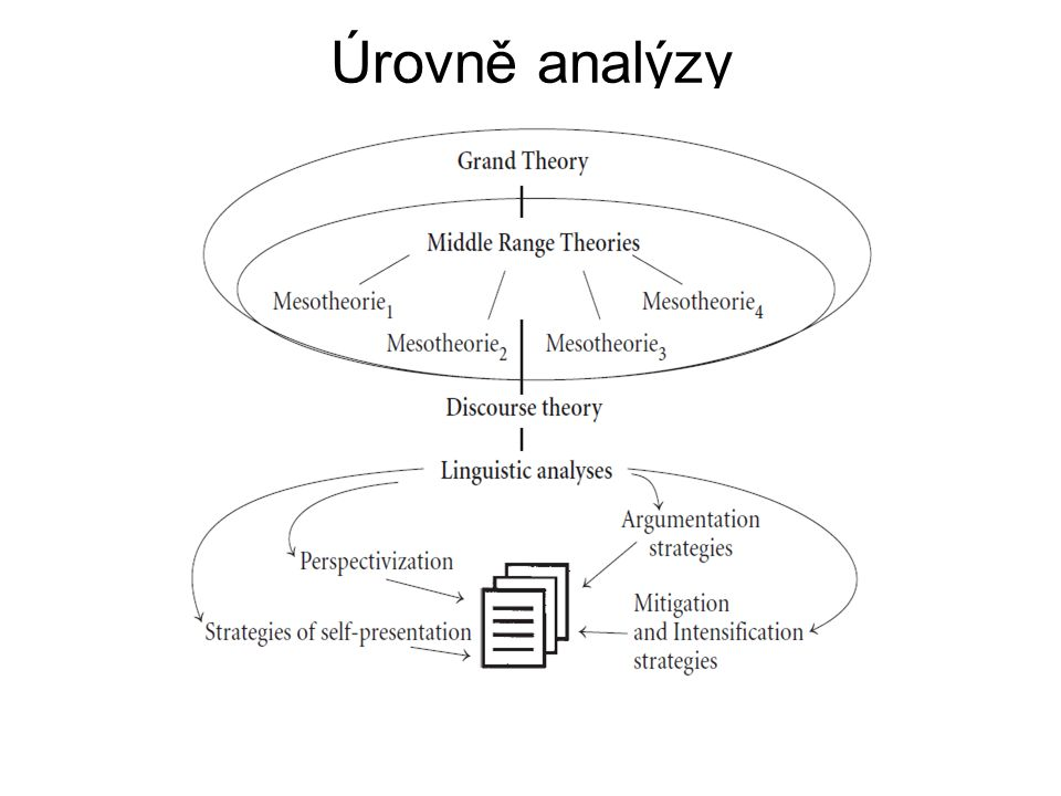Úrovně analýzy