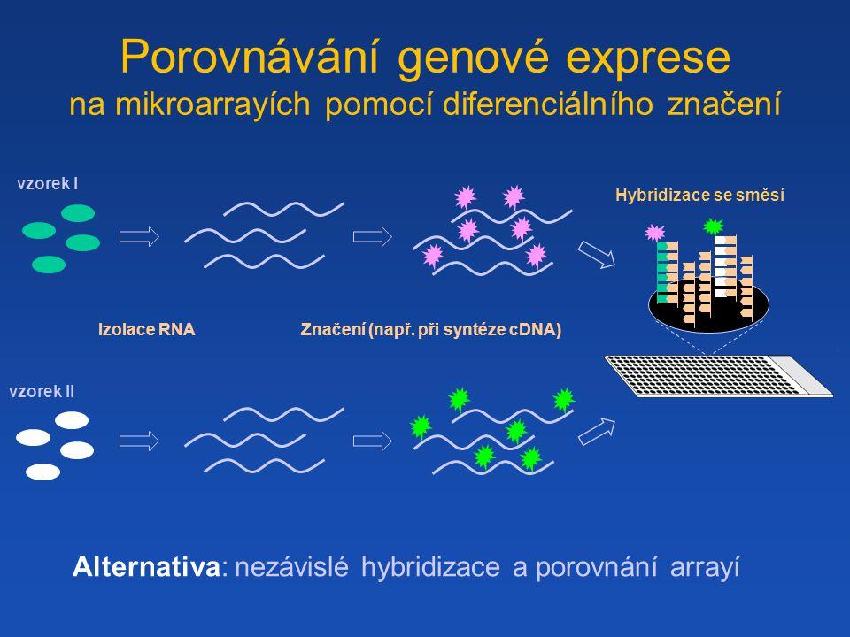 Porovnávání genové exprese