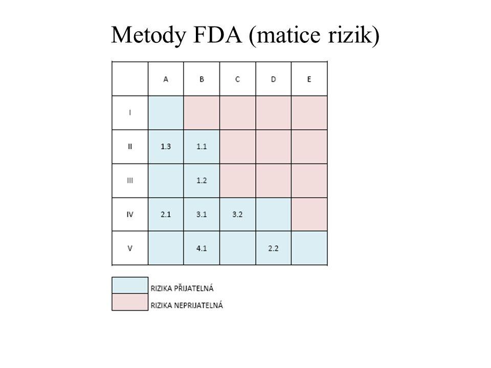 Metody FDA (matice rizik)