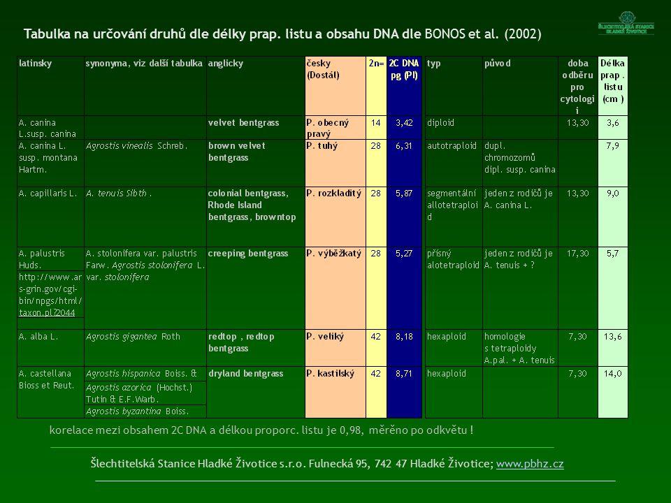 Tabulka na určování druhů dle délky prap