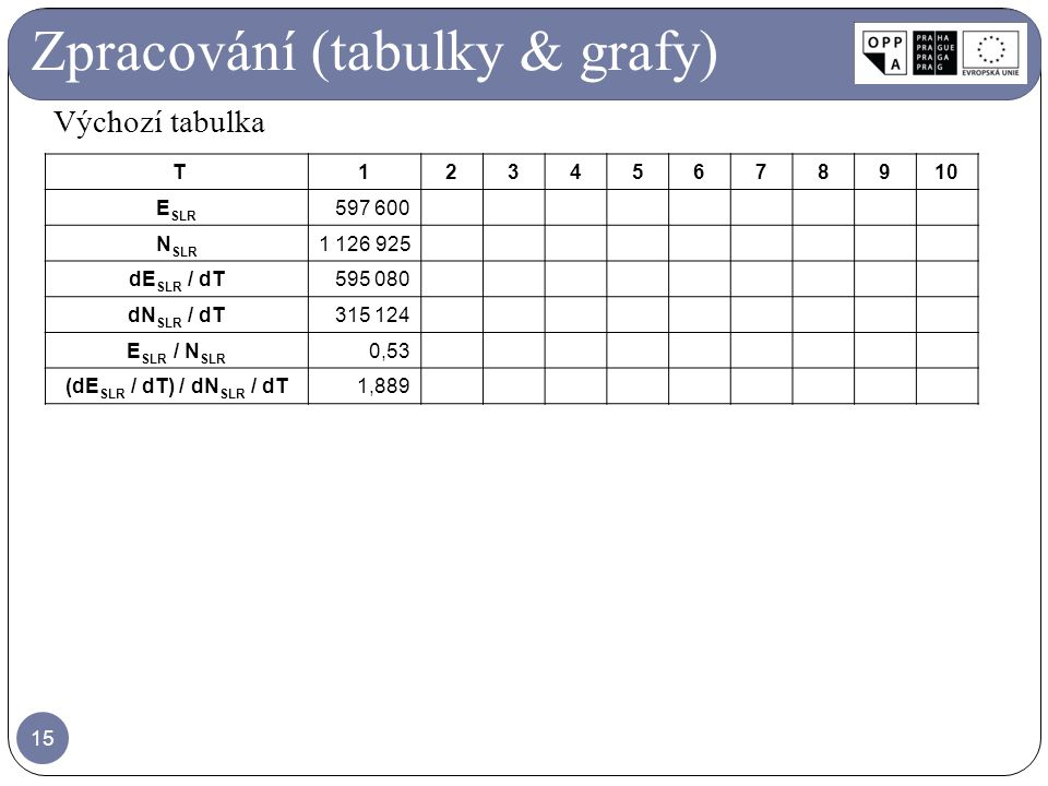 Zpracování (tabulky & grafy)