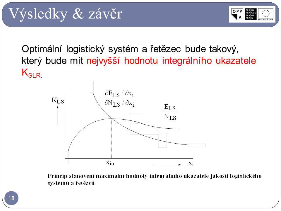 Výsledky & závěr Optimální logistický systém a řetězec bude takový, který bude mít nejvyšší hodnotu integrálního ukazatele KSLR.