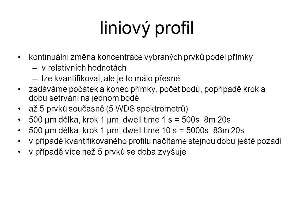 liniový profil kontinuální změna koncentrace vybraných prvků podél přímky. v relativních hodnotách.