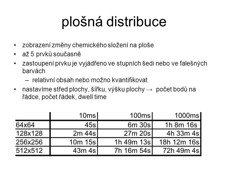 plošná distribuce zobrazení změny chemického složení na ploše