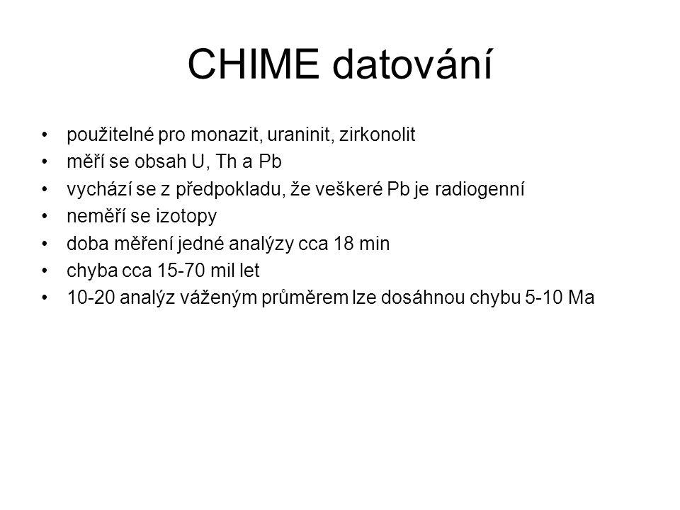 CHIME datování použitelné pro monazit, uraninit, zirkonolit