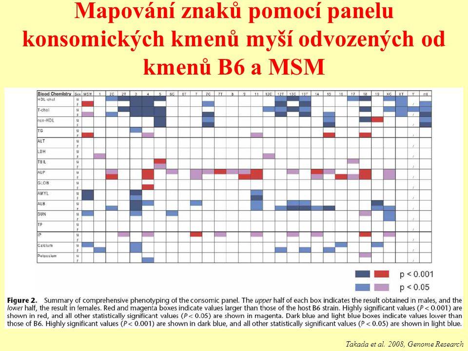 Mapování znaků pomocí panelu konsomických kmenů myší odvozených od kmenů B6 a MSM
