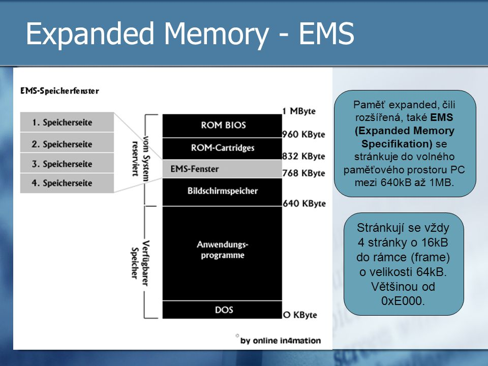 Expanded Memory - EMS