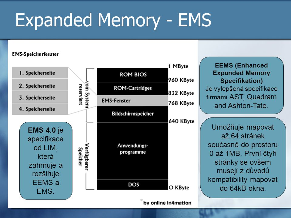 EEMS (Enhanced Expanded Memory Specifikation)