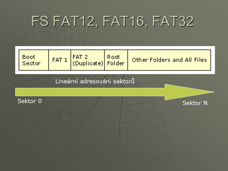 FS FAT12, FAT16, FAT32 Lineární adresování sektorů Sektor N Sektor 0