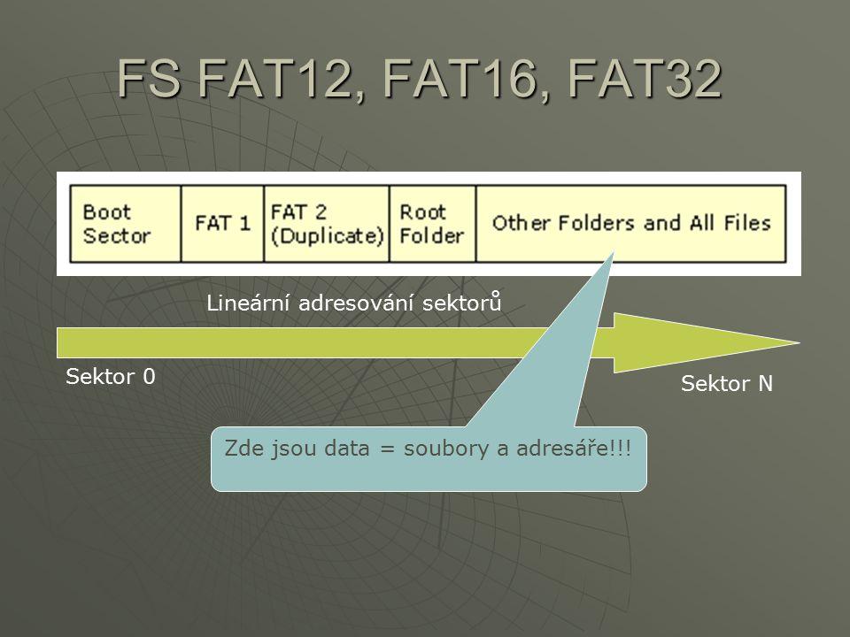Zde jsou data = soubory a adresáře!!!