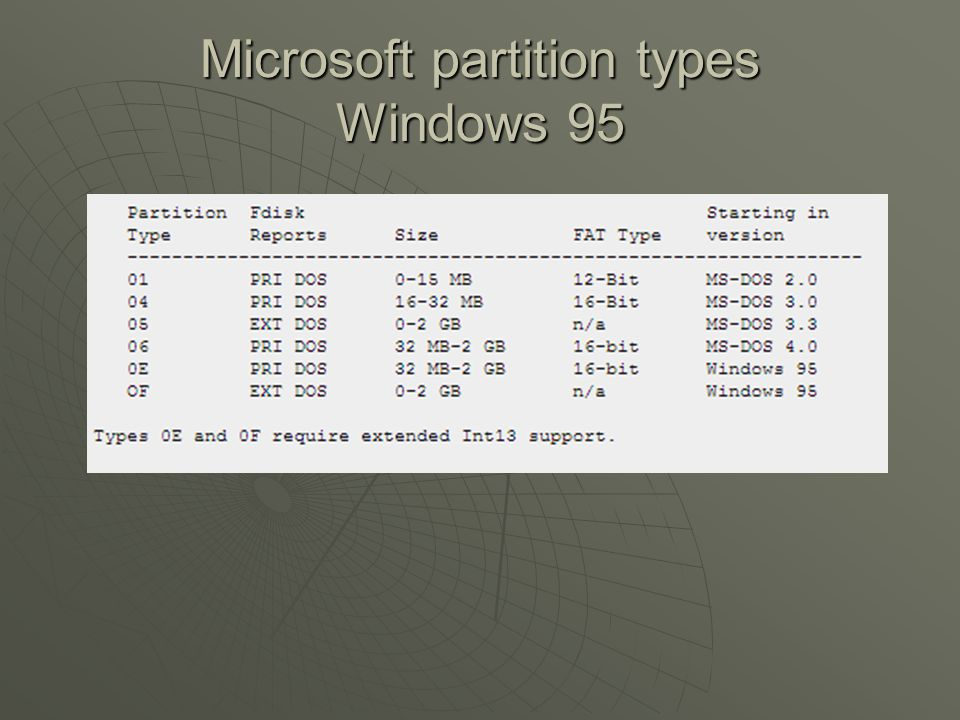 Microsoft partition types Windows 95