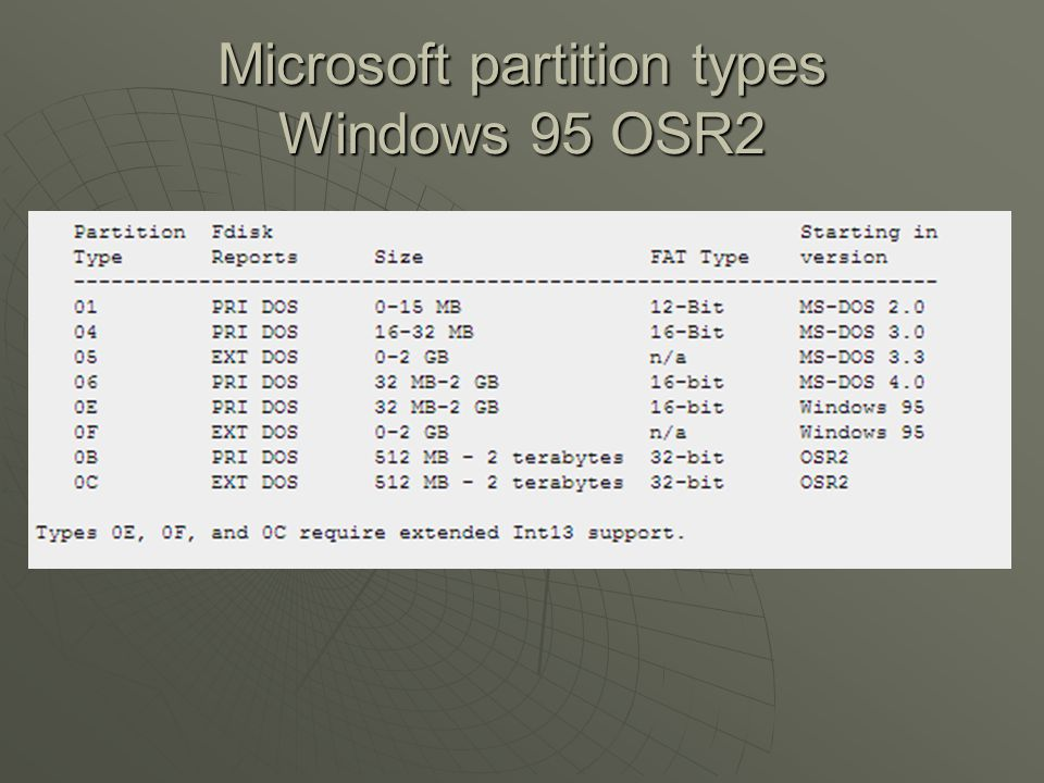 Microsoft partition types Windows 95 OSR2