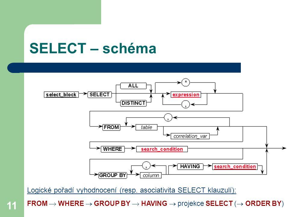 SELECT – schéma Logické pořadí vyhodnocení (resp.