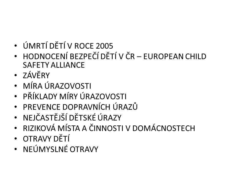 ÚMRTÍ DĚTÍ V ROCE 2005 HODNOCENÍ BEZPEČÍ DĚTÍ V ČR – EUROPEAN CHILD SAFETY ALLIANCE. ZÁVĚRY. MÍRA ÚRAZOVOSTI.