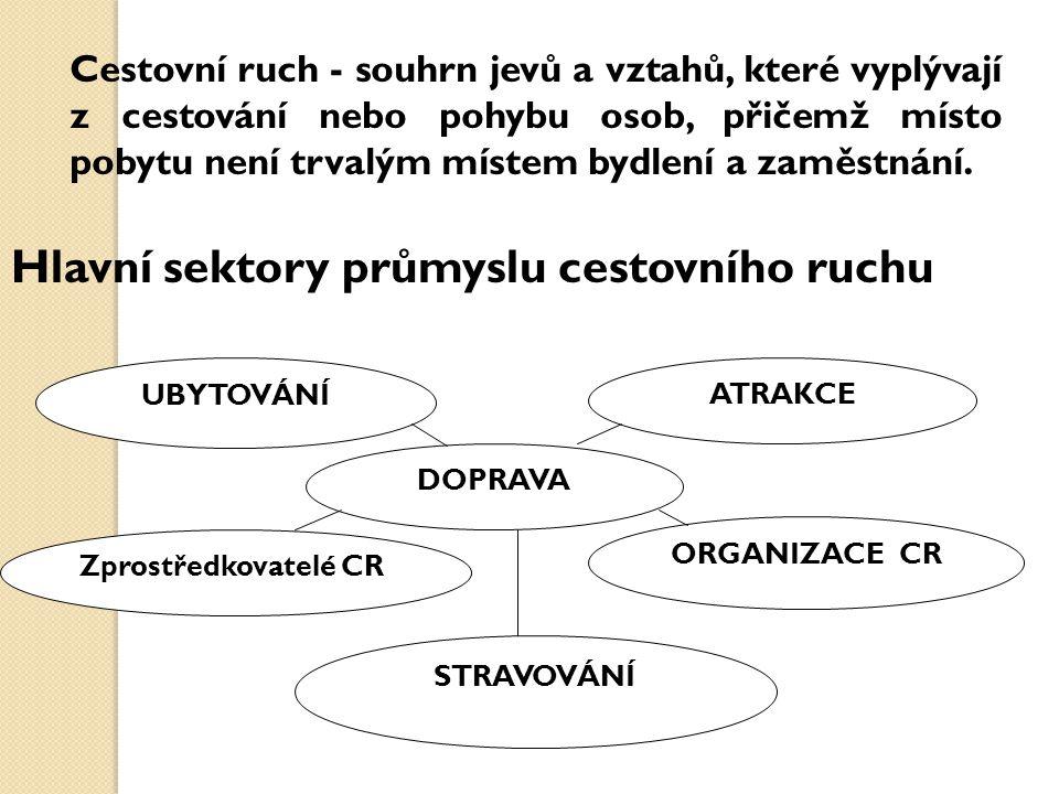 Hlavní sektory průmyslu cestovního ruchu