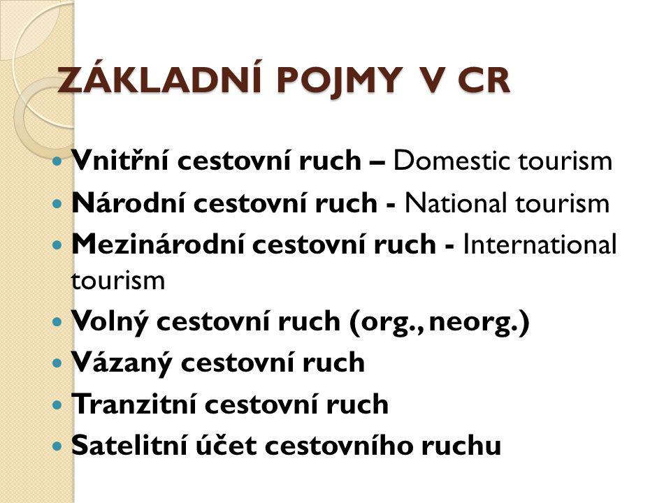ZÁKLADNÍ POJMY V CR Vnitřní cestovní ruch – Domestic tourism