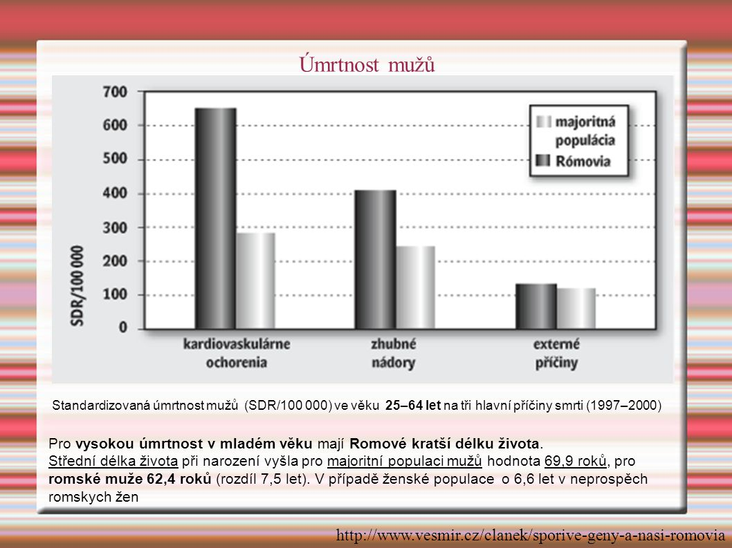 Úmrtnost mužů http://www.vesmir.cz/clanek/sporive-geny-a-nasi-romovia